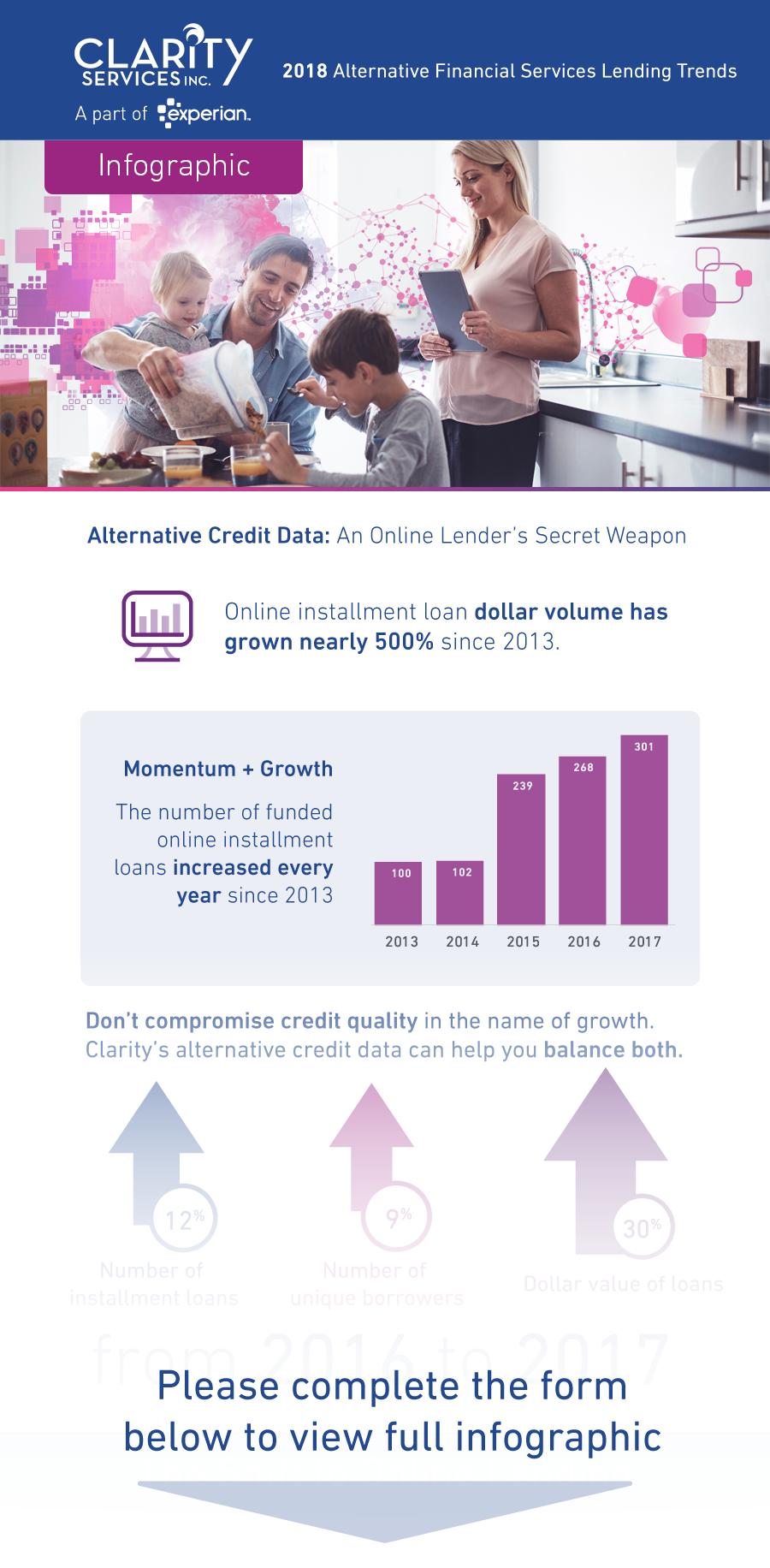 2018 Online Lending Trends Infographic